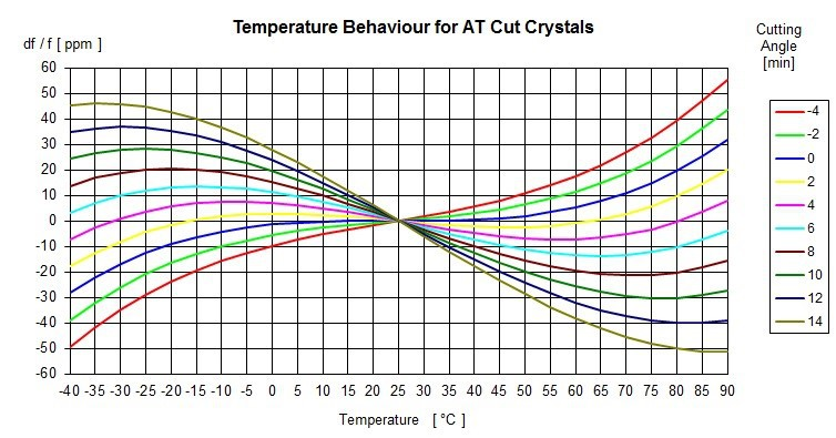 Stabilität von Quarzkristallen: Wie Mythen und falsche Vorstellungen gute Werte verdecken