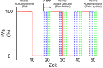 Abbildung 1 - Rechtecksignal mit Jitter